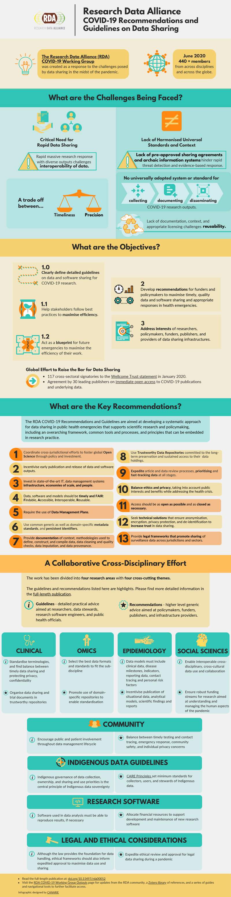 RDA-COVID-19 Recommendations and Guidelines for Data Sharing - Infographic